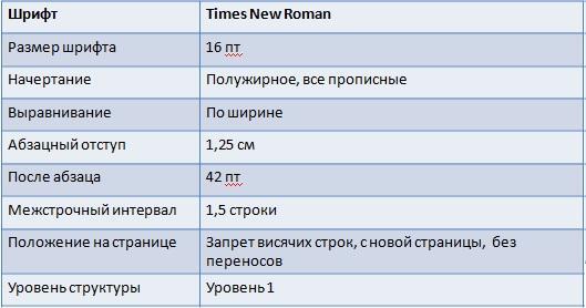 Основы информатики Проект Оформление реферата  Заголовки разделов и подразделов являются заголовками соответственно 2 го уровня и оформляются согласно требованиям показанным в таблице 3