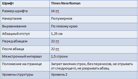 Основы информатики Проект Оформление реферата  Заголовки входящие в состав разделов 2 уровня являются заголовками 3 го уровня правила оформления которых заданы в таблице 4